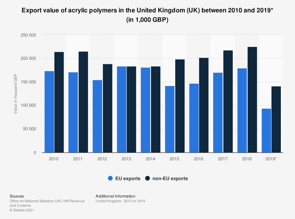 Statistic: Export value of acrylic polymers in the United Kingdom (UK) between 2010 and 2018 (in 1,000 GBP) | Statista
