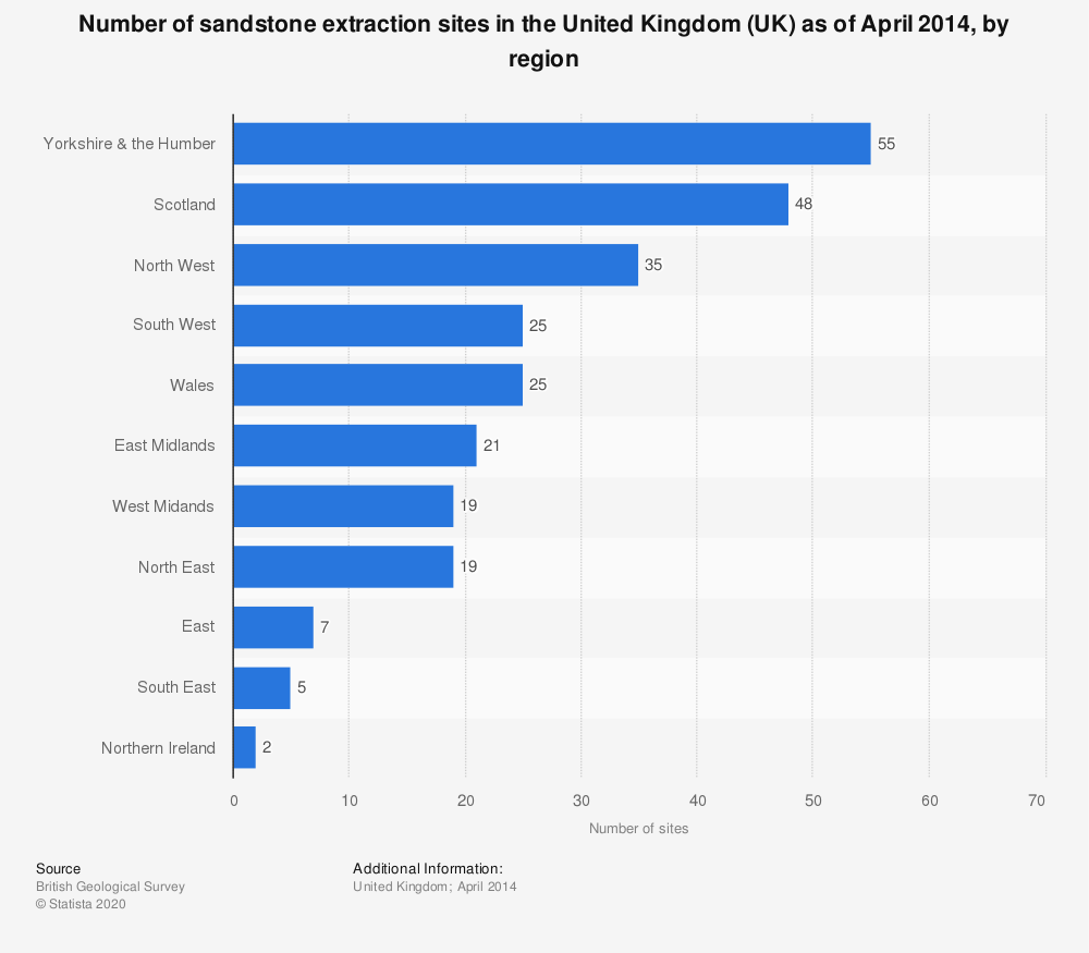 Statistic: Number of sandstone extraction sites in the United Kingdom (UK) as of April 2014, by region | Statista