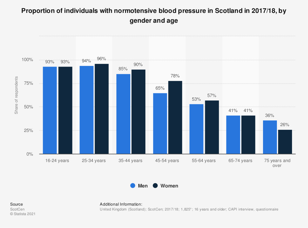 Statistic: Proportion of individuals with normotensive blood pressure in Scotland in 2017/18, by gender and age | Statista