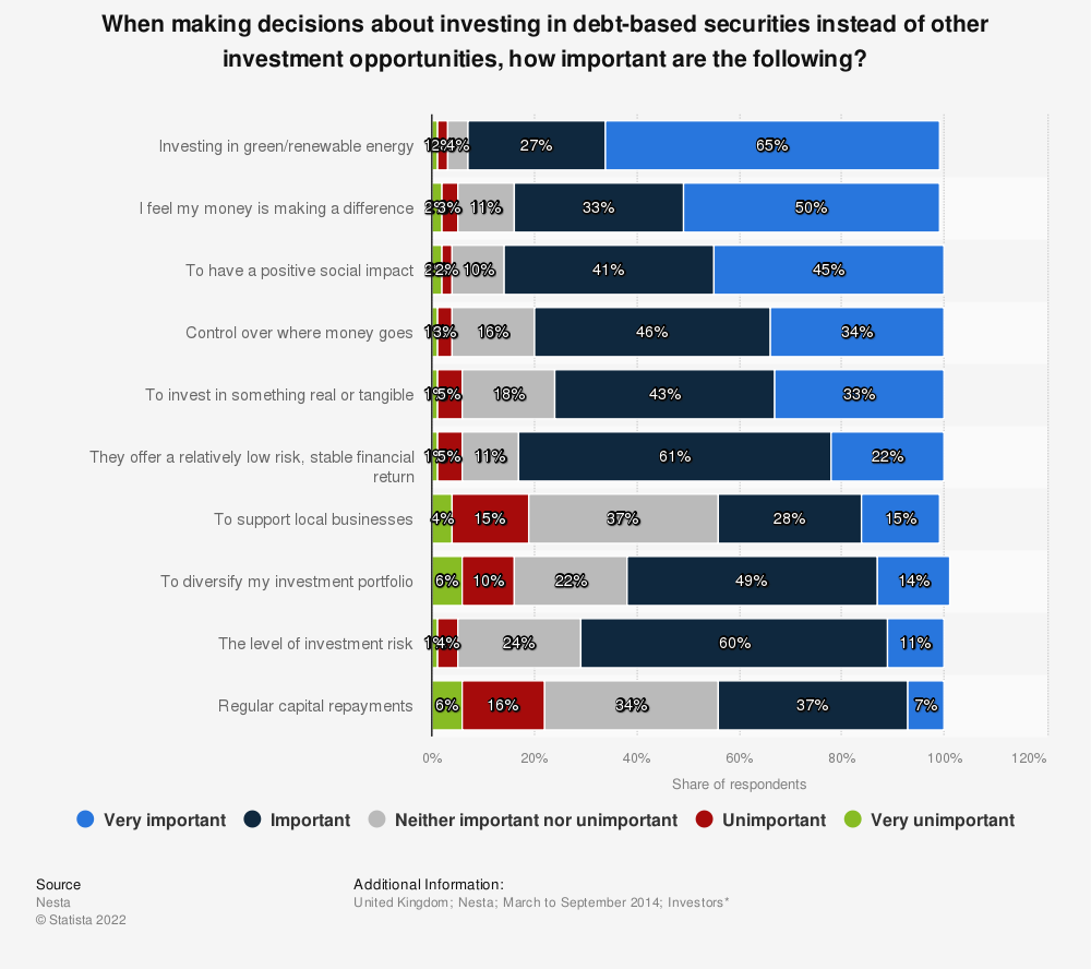 Statistic: When making decisions about investing in debt-based securities instead of other investment opportunities, how important are the following? | Statista