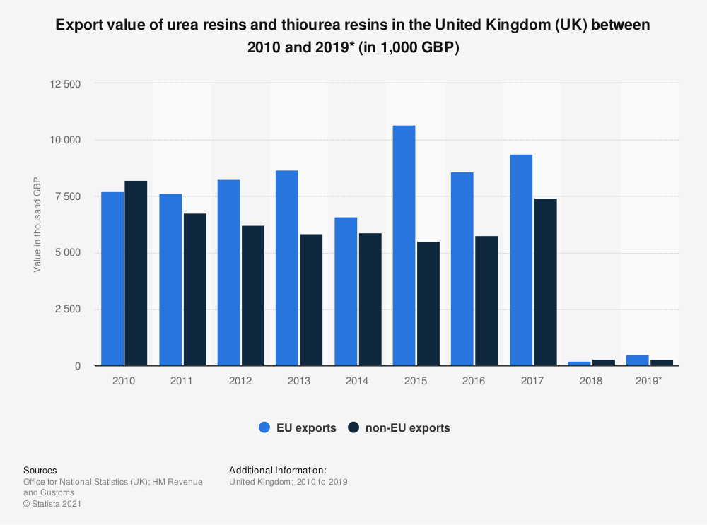 Statistic: Export value of urea resins and thiourea resins in the United Kingdom (UK) between 2010 and 2019* (in 1,000 GBP) | Statista