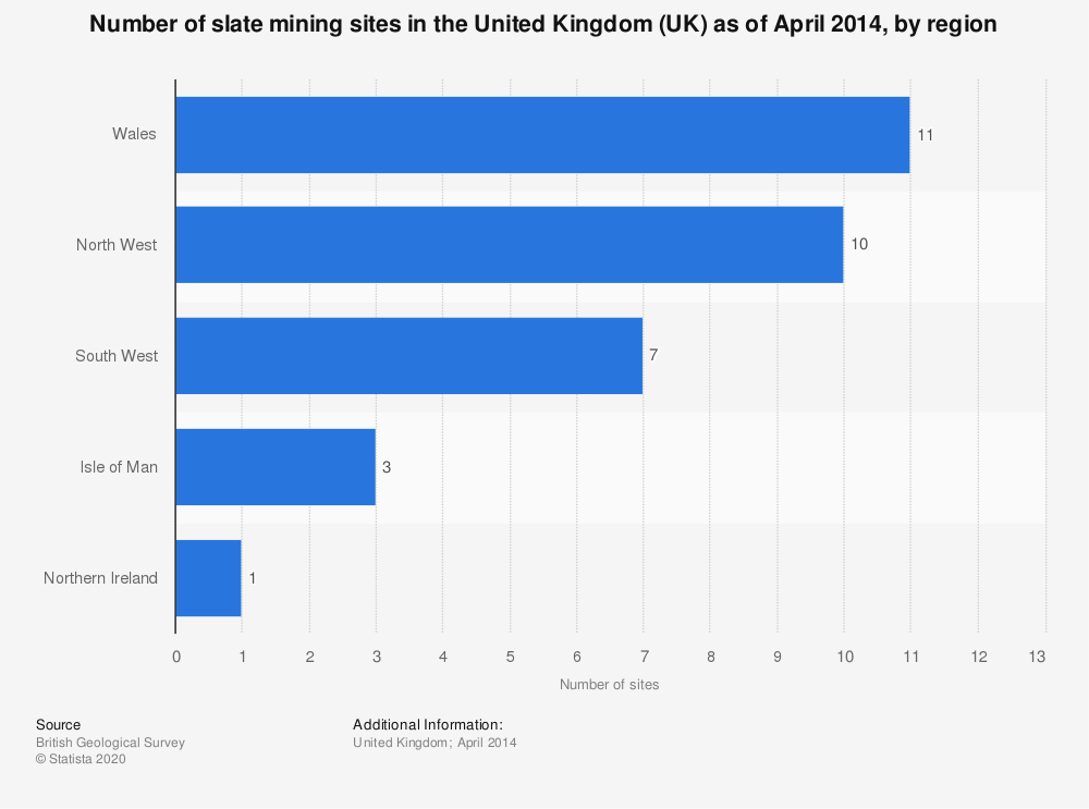 Statistic: Number of slate mining sites in the United Kingdom (UK) as of April 2014, by region | Statista