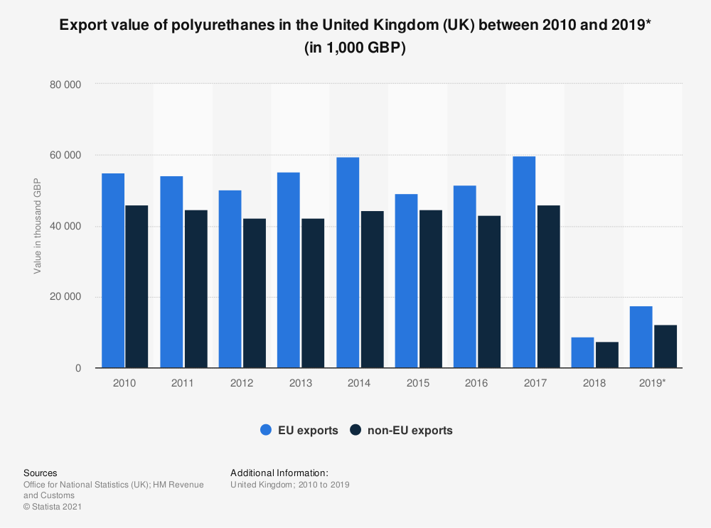 Statistic: Export value of polyurethanes in the United Kingdom (UK) between 2010 and 2017 (in 1,000 GBP) | Statista