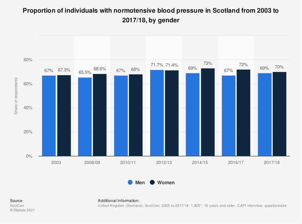Statistic: Proportion of individuals with normotensive blood pressure in Scotland from 2003 to 2016/17, by gender | Statista