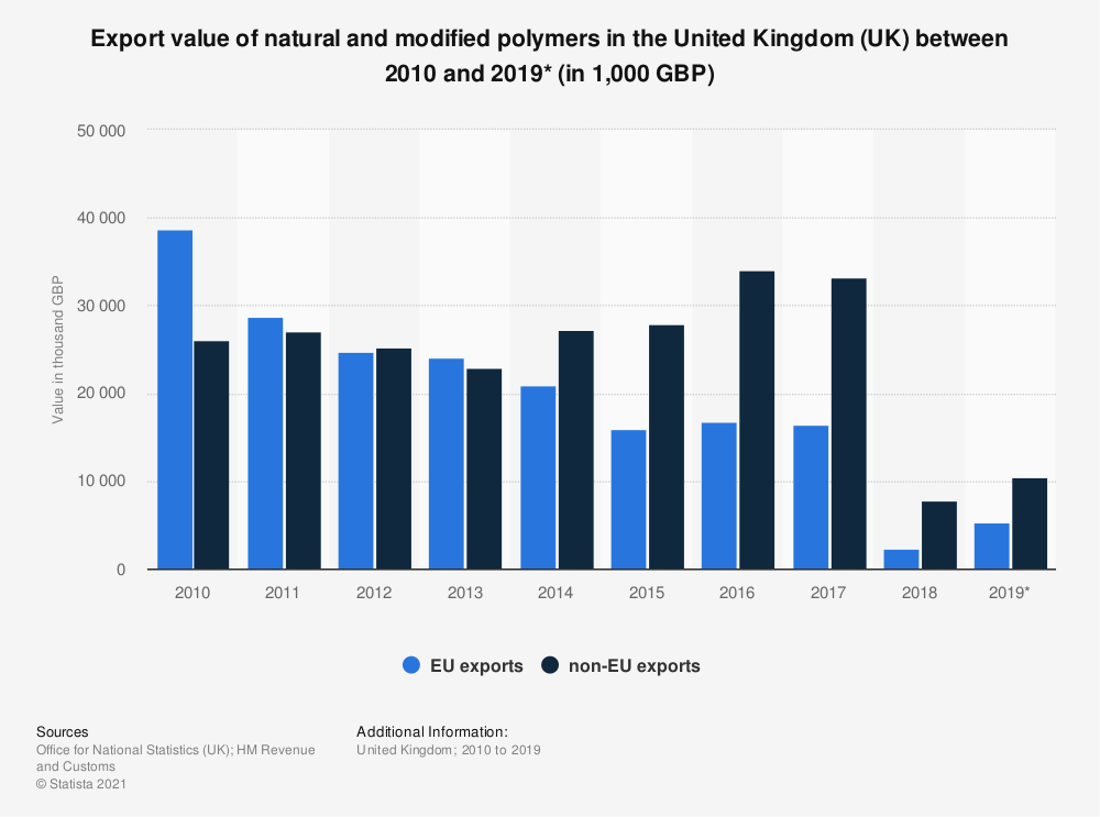 Statistic: Export value of natural and modified polymers in the United Kingdom (UK) between 2010 and 2019* (in 1,000 GBP) | Statista