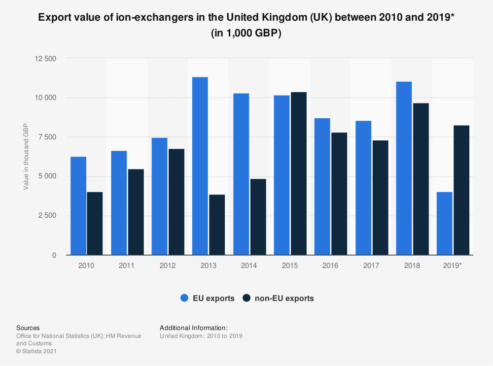 Statistic: Export value of ion-exchangers in the United Kingdom (UK) between 2010 and 2017 (in 1,000 GBP) | Statista