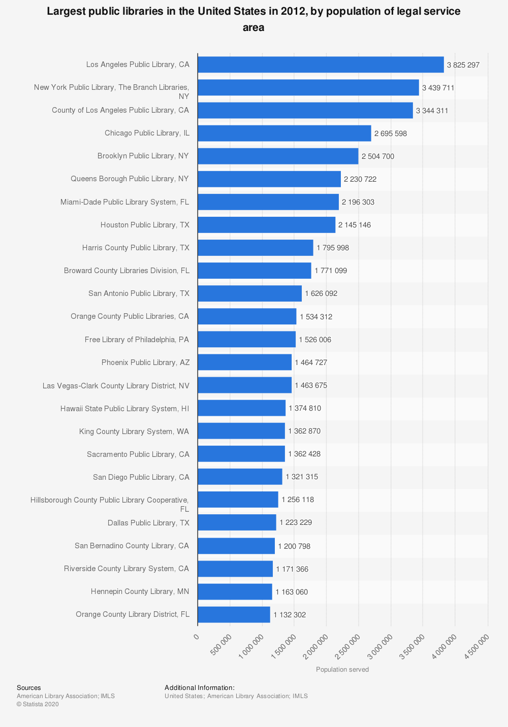 Statistic: Largest public libraries in the United States in 2012, by population of legal service area | Statista