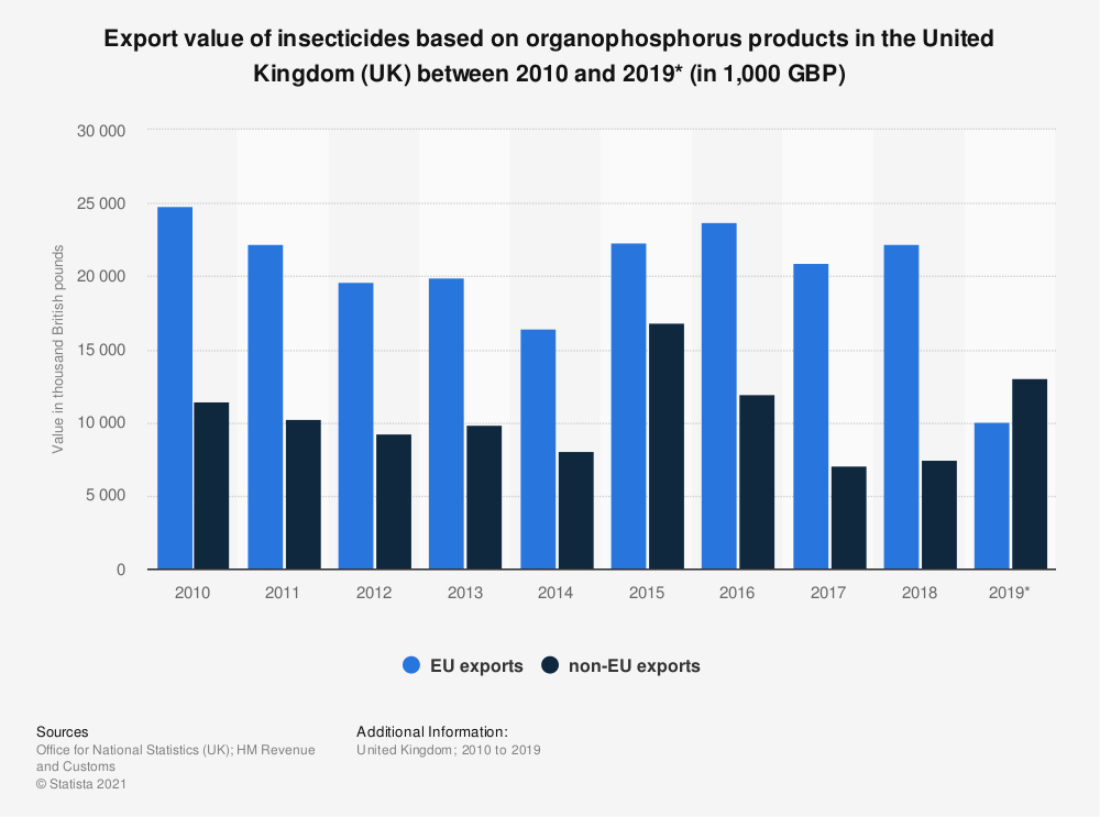 Statistic: Export value of insecticides based on organophosphorus products in the United Kingdom (UK) between 2010 and 2019* (in 1,000 GBP) | Statista