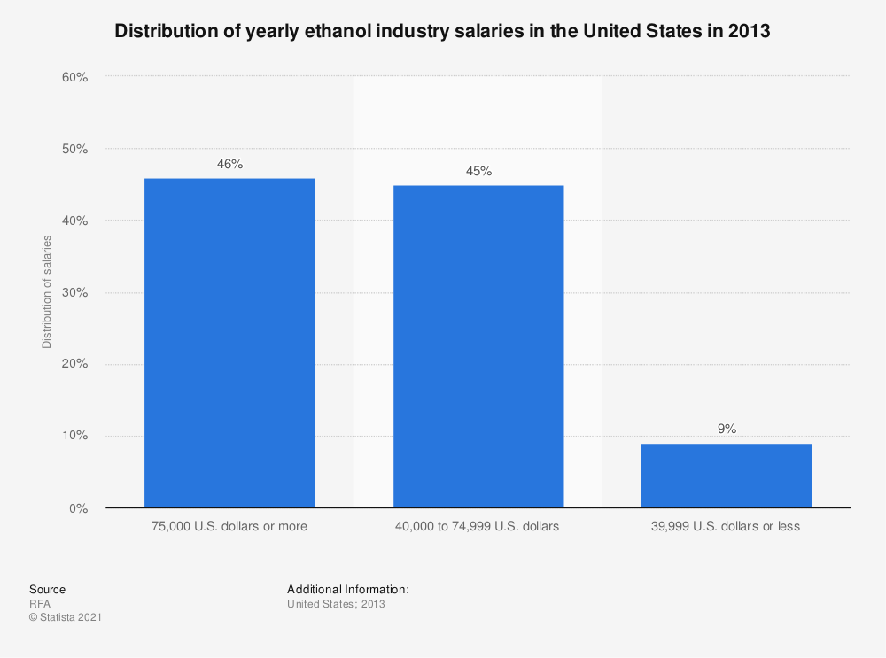 Statistic: Distribution of yearly ethanol industry salaries in the United States in 2013 | Statista