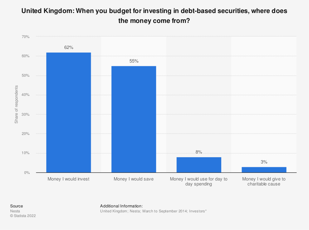 Statistic: United Kingdom: When you budget for investing in debt-based securities, where does the money come from? | Statista