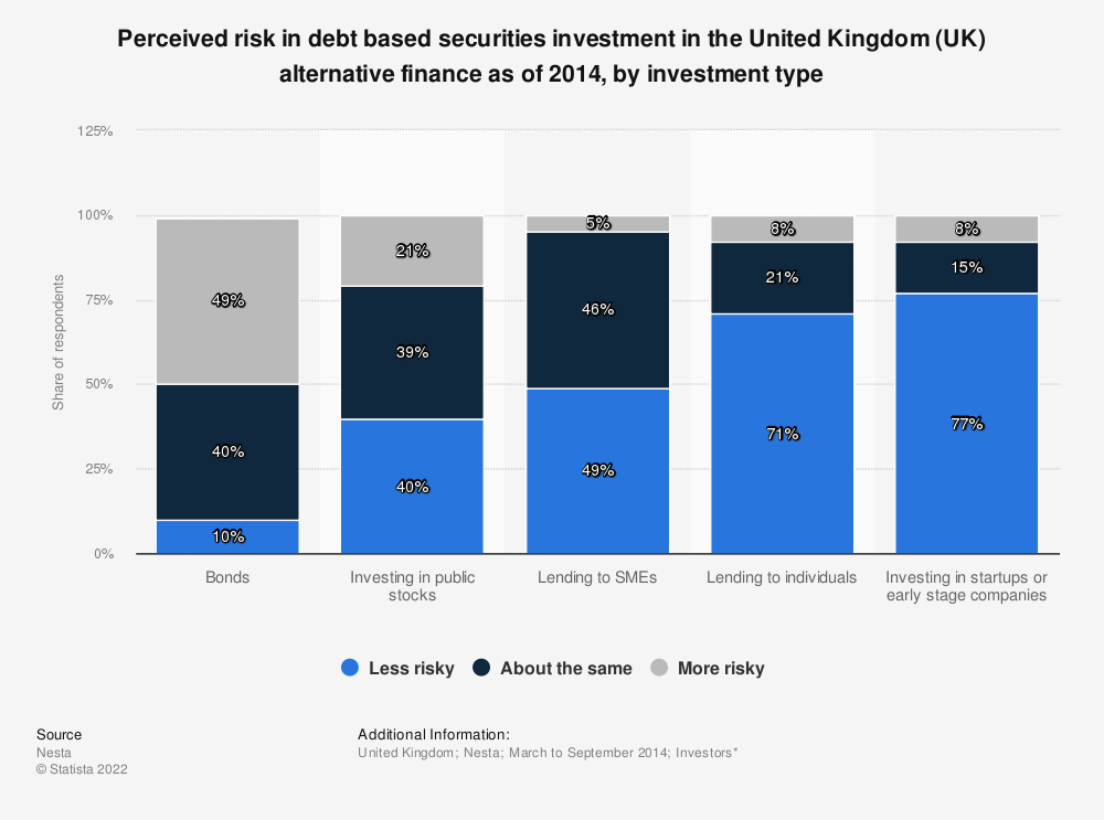 Statistic: Perceived risk in debt based securities investment in the United Kingdom (UK) alternative finance as of 2014, by investment type | Statista