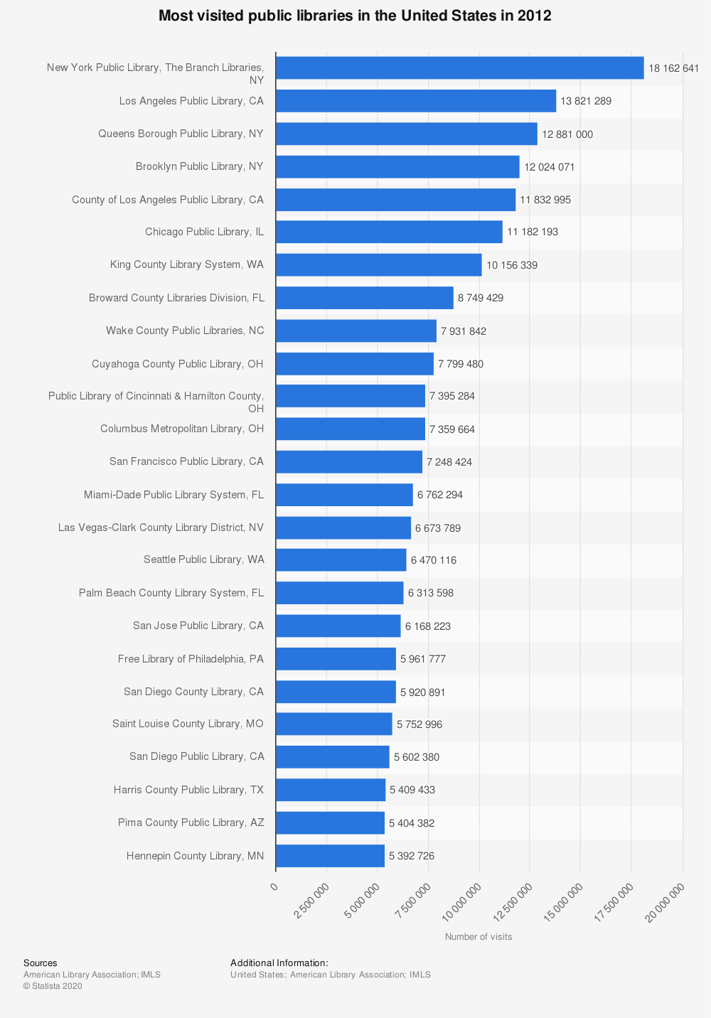 Statistic: Most visited public libraries in the United States in 2012 | Statista