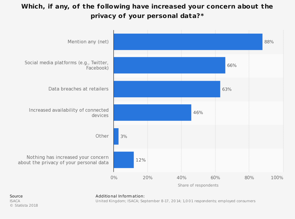 Statistic: Which, if any, of the following have increased your concern about the privacy of your personal data?* | Statista