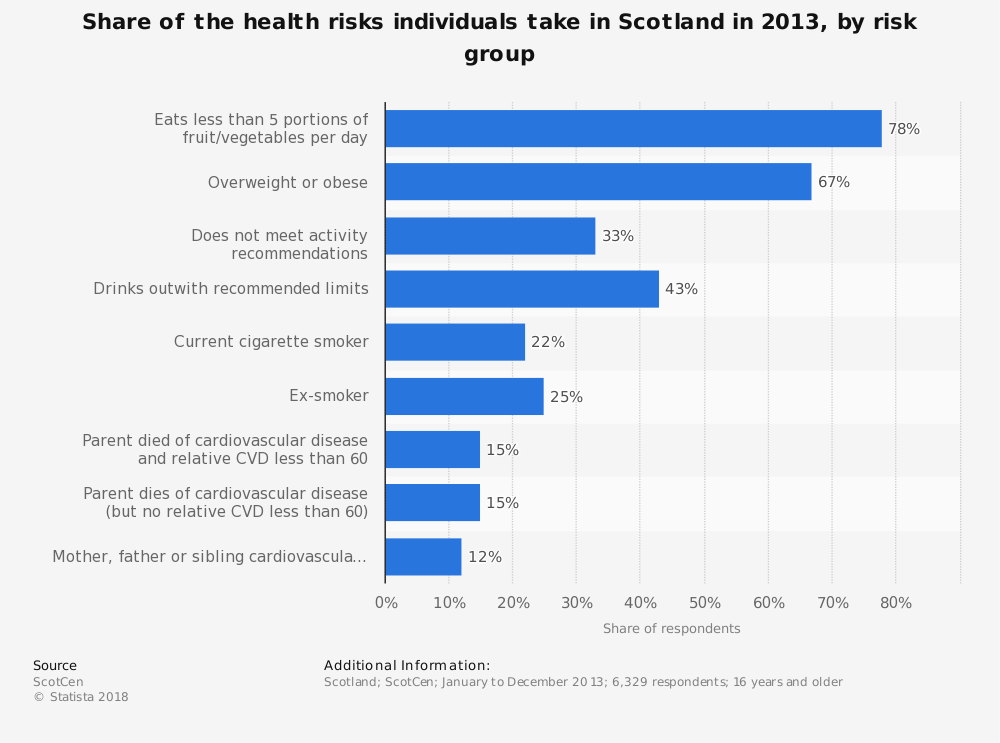 Statistic: Share of the health risks individuals take in Scotland in 2013, by risk group | Statista