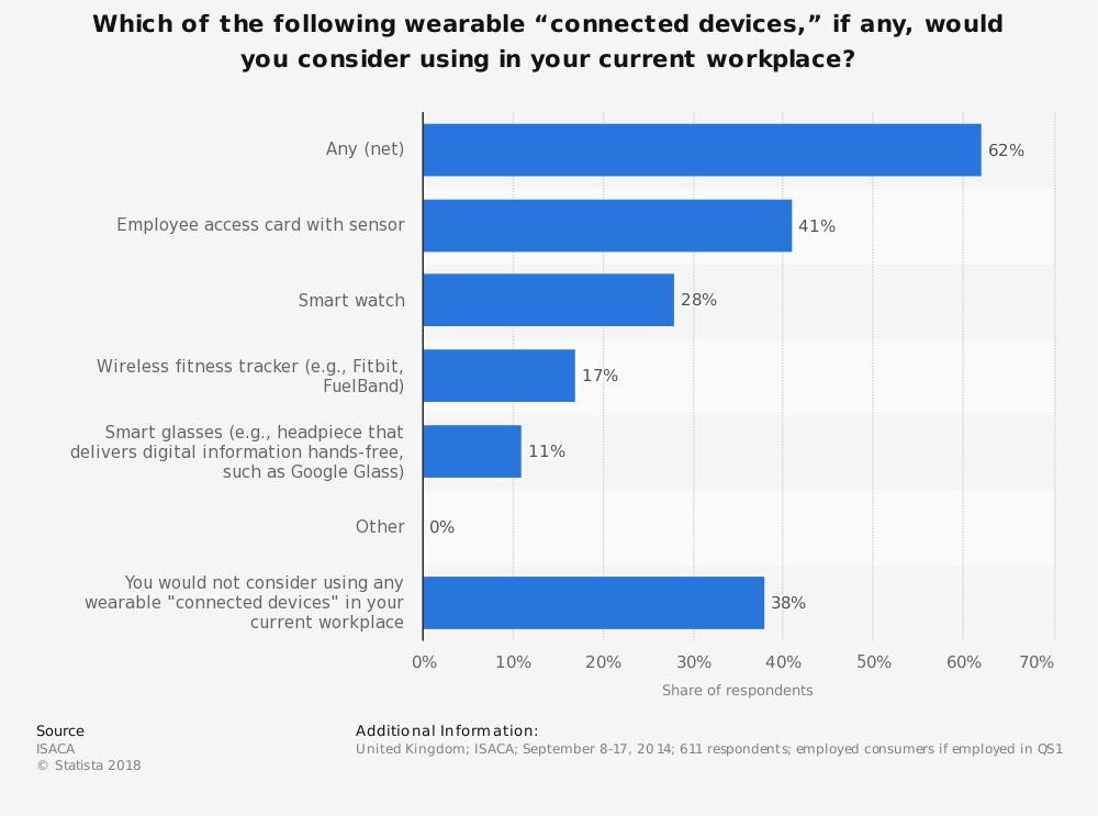 """Statistic: Which of the following wearable """"connected devices,"""" if any, would you consider using in your current workplace? 