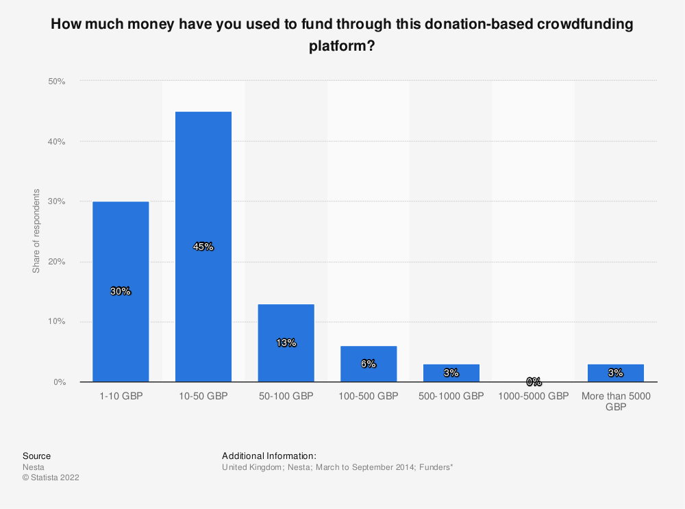 Statistic: How much money have you used to fund through this donation-based crowdfunding platform? | Statista