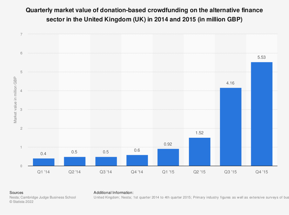 Statistic: Quarterly market value of donation-based crowdfunding on the alternative finance sector in the United Kingdom (UK) in 2014 and 2015 (in million GBP) | Statista