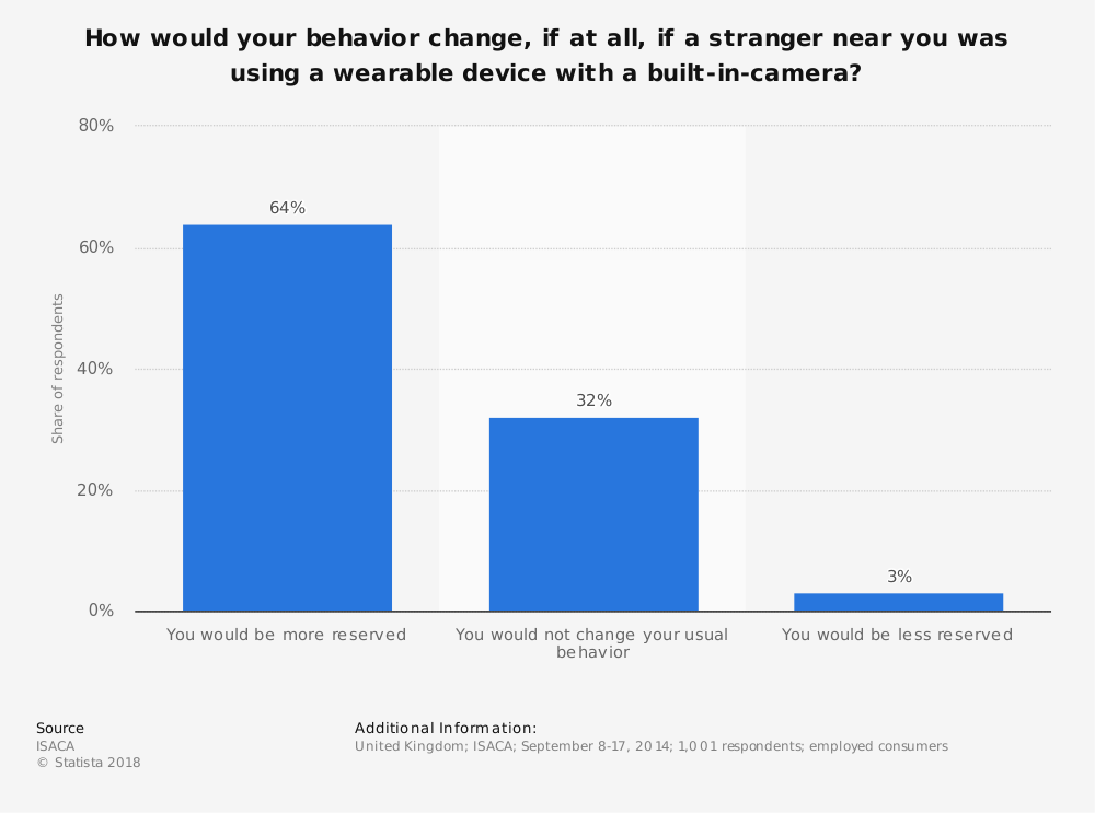 Statistic: How would your behavior change, if at all, if a stranger near you was using a wearable device with a built-in-camera? | Statista