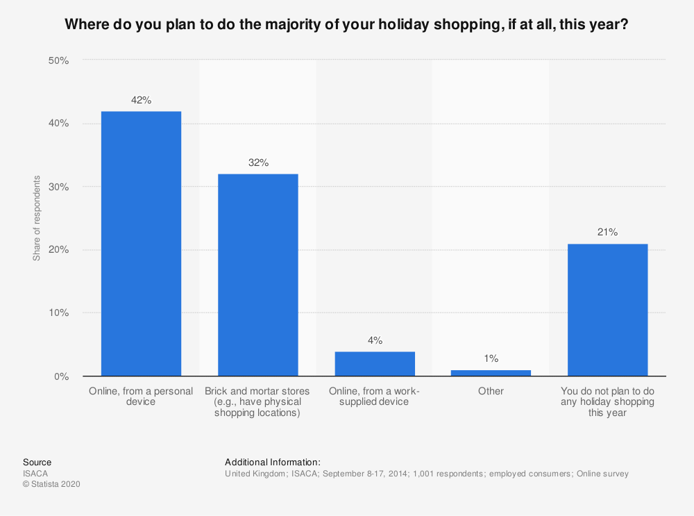 Statistic: Where do you plan to do the majority of your holiday shopping, if at all, this year? | Statista