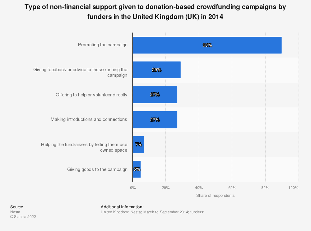 Statistic: Type of non-financial support given to donation-based crowdfunding campaigns by funders in the United Kingdom (UK) in 2014 | Statista