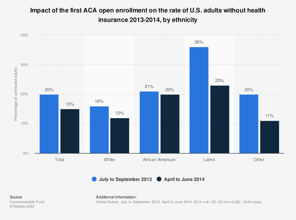 Statistic: Impact of the first ACA open enrollment on the rate of U.S. adults without health insurance 2013-2014, by ethnicity | Statista