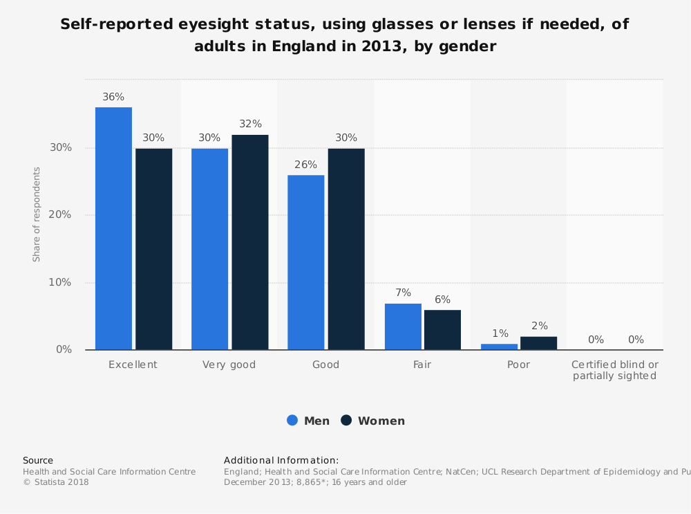Statistic: Self-reported eyesight status, using glasses or lenses if needed, of adults in England in 2013, by gender | Statista