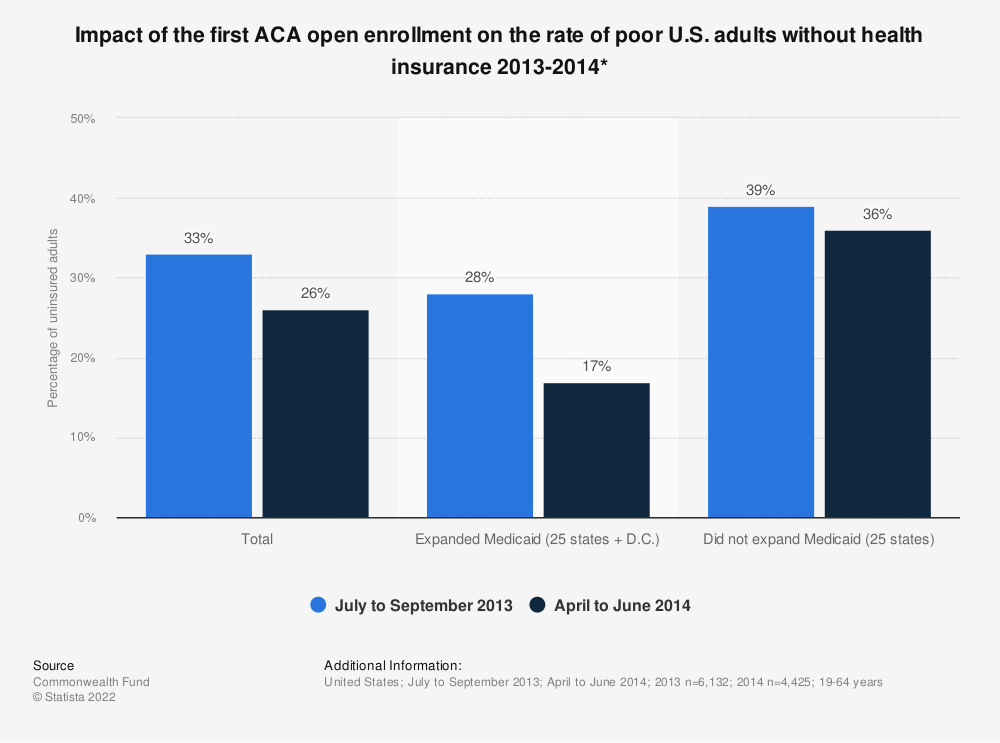 Statistic: Impact of the first ACA open enrollment on the rate of poor U.S. adults without health insurance 2013-2014* | Statista