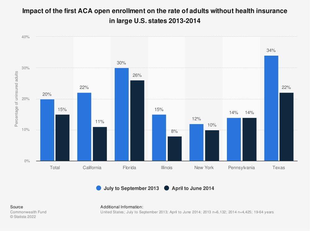 Statistic: Impact of the first ACA open enrollment on the rate of adults without health insurance in large U.S. states 2013-2014 | Statista