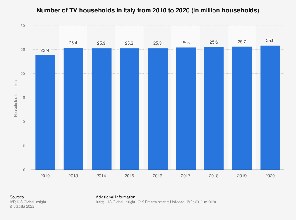 Statistic: Number of TV households in Italy from 2008 to 2018 (in million households) | Statista