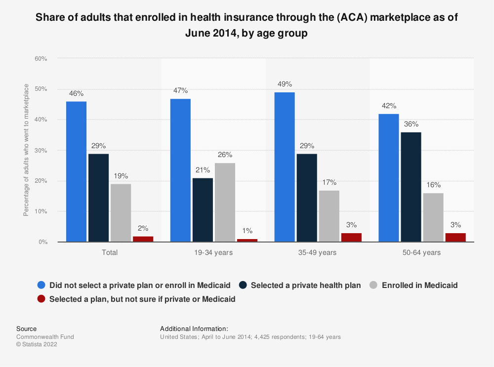 Statistic: Share of adults that enrolled in health insurance through the (ACA) marketplace as of June 2014, by age group | Statista