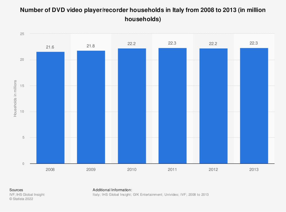 Statistic: Number of DVD video player/recorder households in Italy from 2008 to 2013 (in million households) | Statista