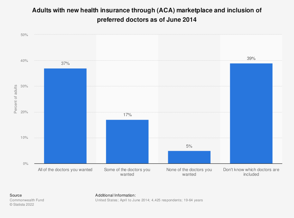 Statistic: Adults with new health insurance through (ACA) marketplace and inclusion of preferred doctors as of June 2014  | Statista