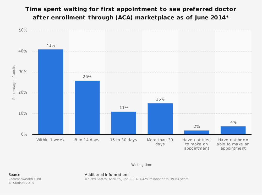 Statistic: Time spent waiting for first appointment to see preferred doctor after enrollment through (ACA) marketplace as of June 2014*  | Statista