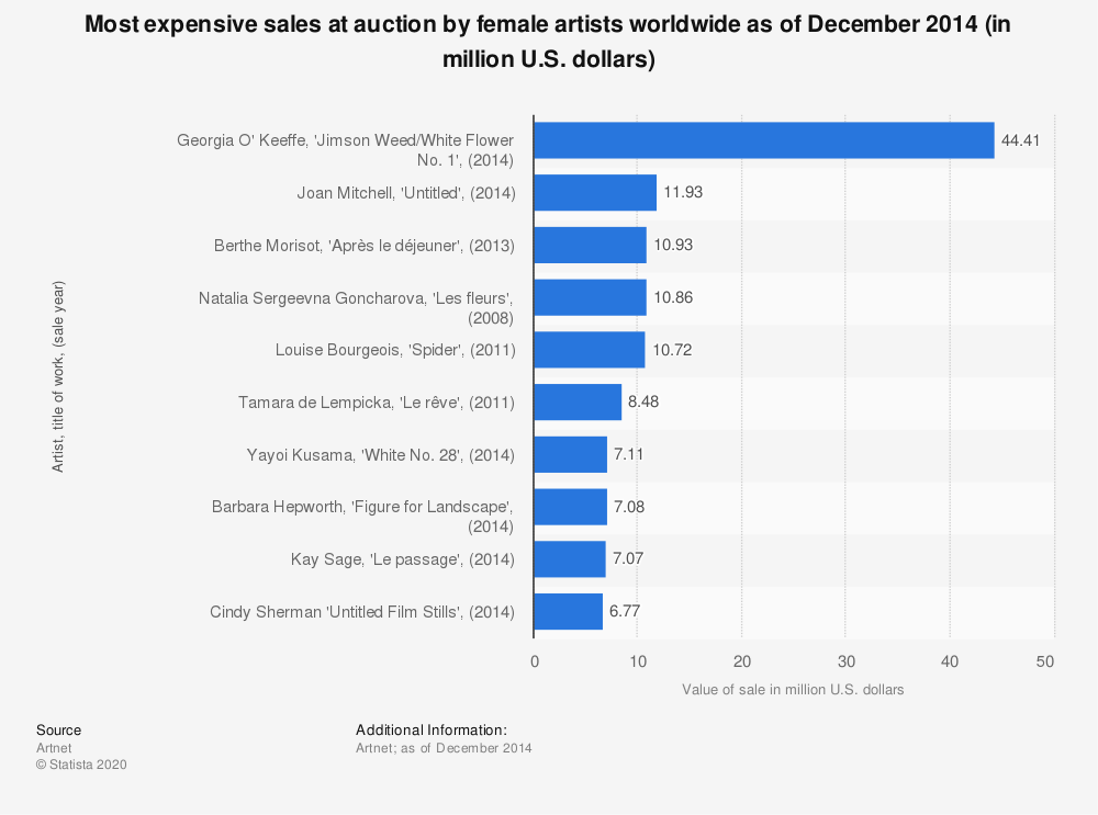 Statistic: Most expensive sales at auction by female artists worldwide as of December 2014 (in million U.S. dollars) | Statista