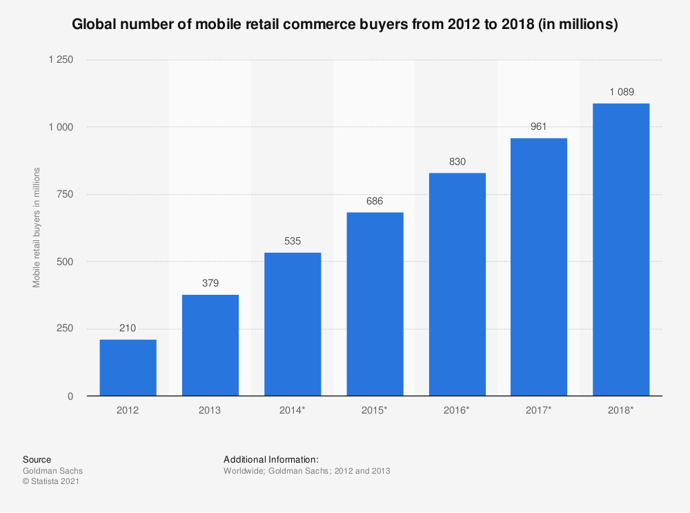 Statistic: Global number of mobile retail commerce buyers from 2012 to 2018 (in millions) | Statista