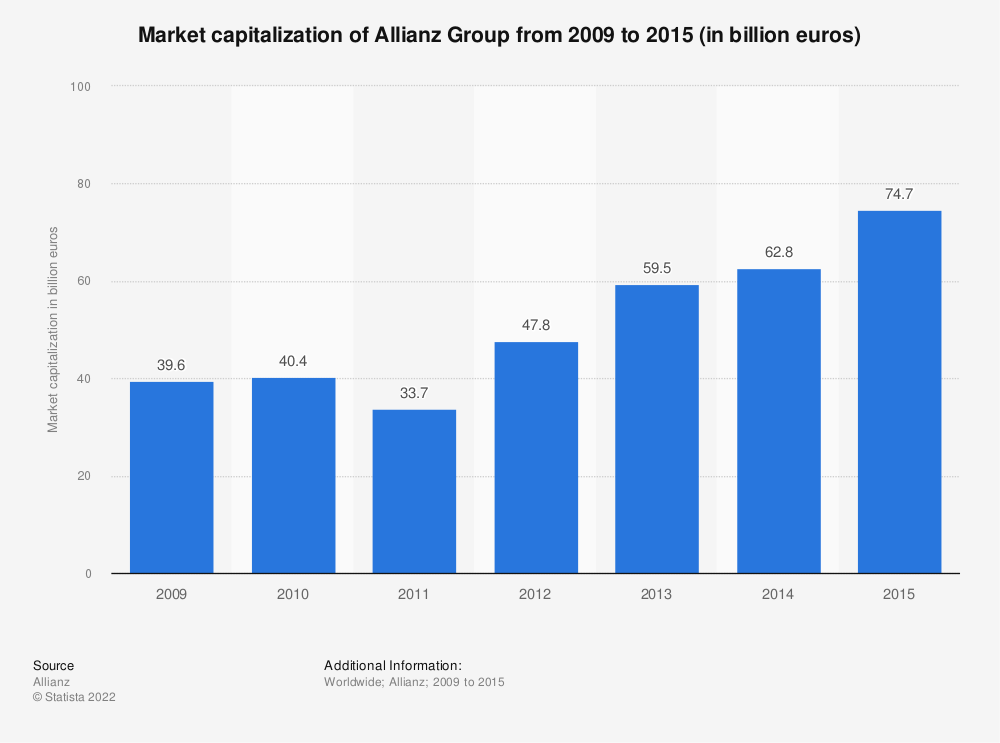 Statistic: Market capitalization of Allianz Group from 2009 to 2015 (in billion euros) | Statista