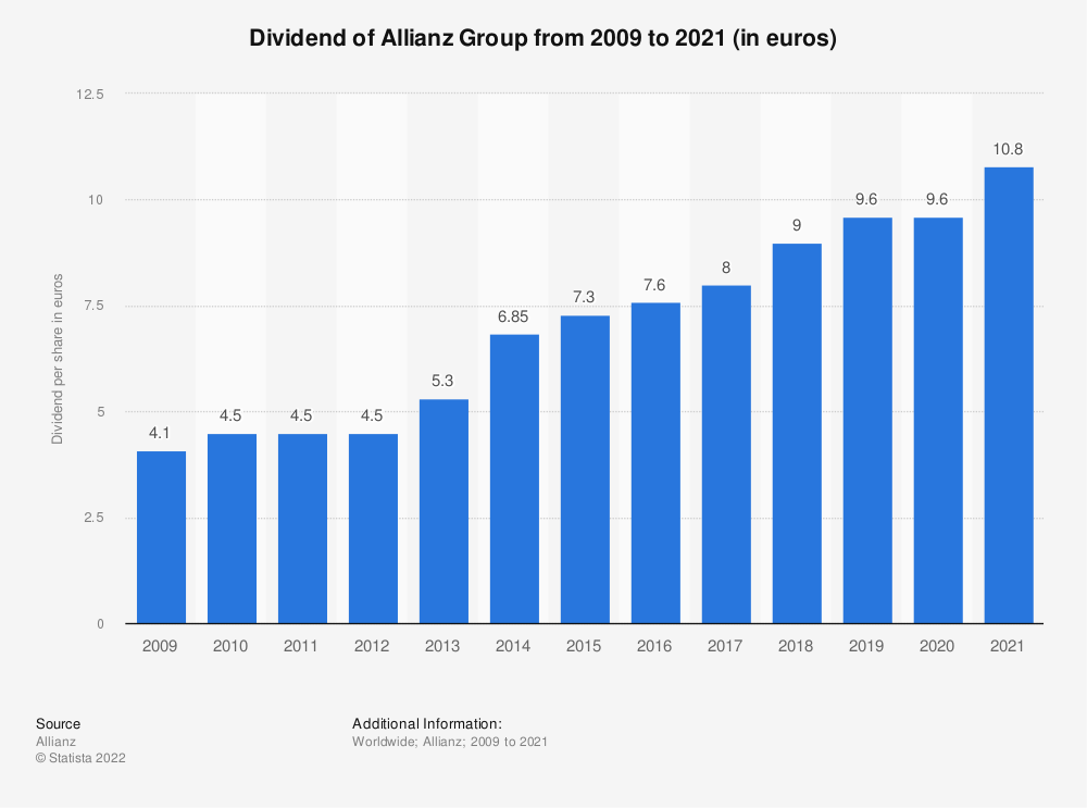 Statistic: Dividend of Allianz Group from 2009 to 2018 (in euros) | Statista