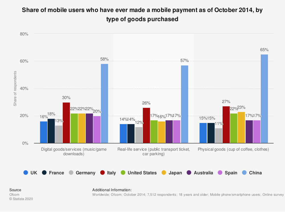 Statistic: Share of mobile users who have ever made a mobile payment as of October 2014, by type of goods purchased | Statista