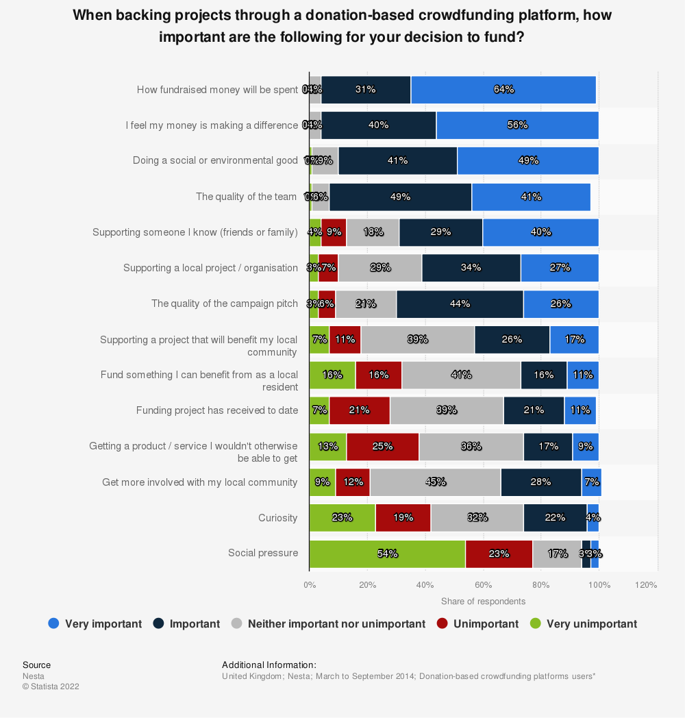 Statistic: When backing projects through a donation-based crowdfunding platform, how important are the following for your decision to fund?   Statista