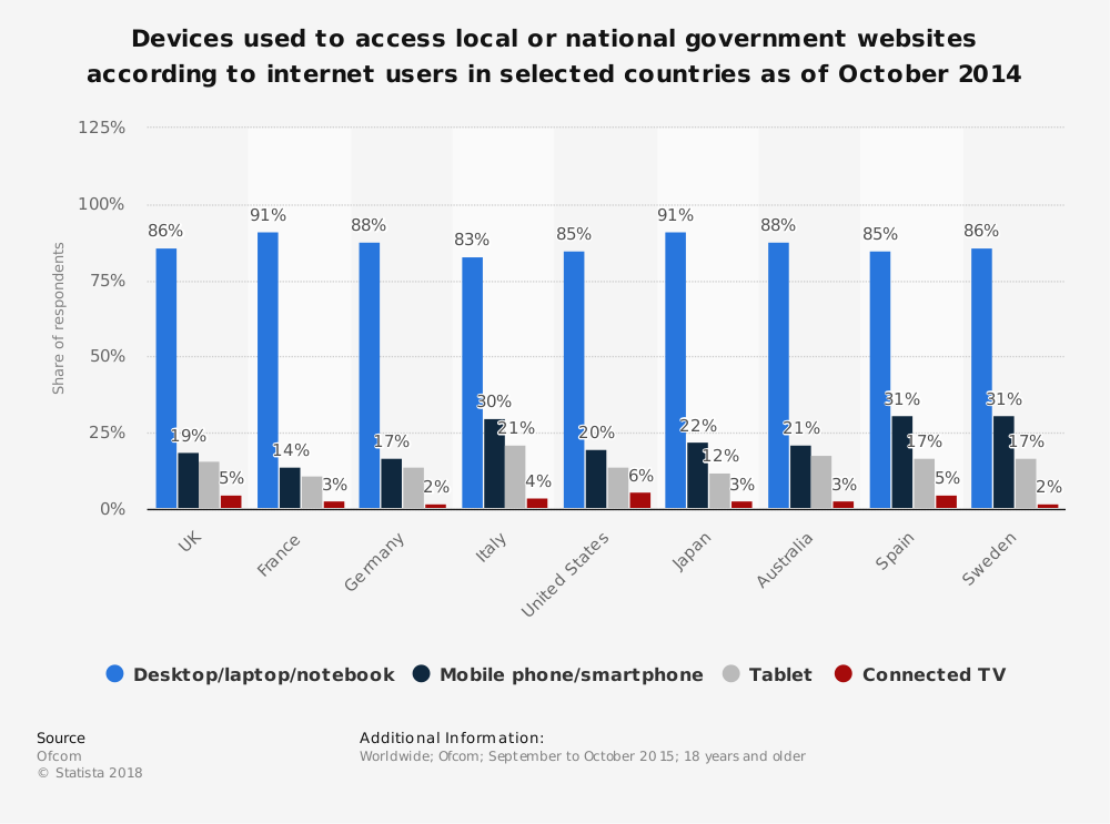 Statistic: Devices used to access local or national government websites according to internet users in selected countries as of October 2014 | Statista