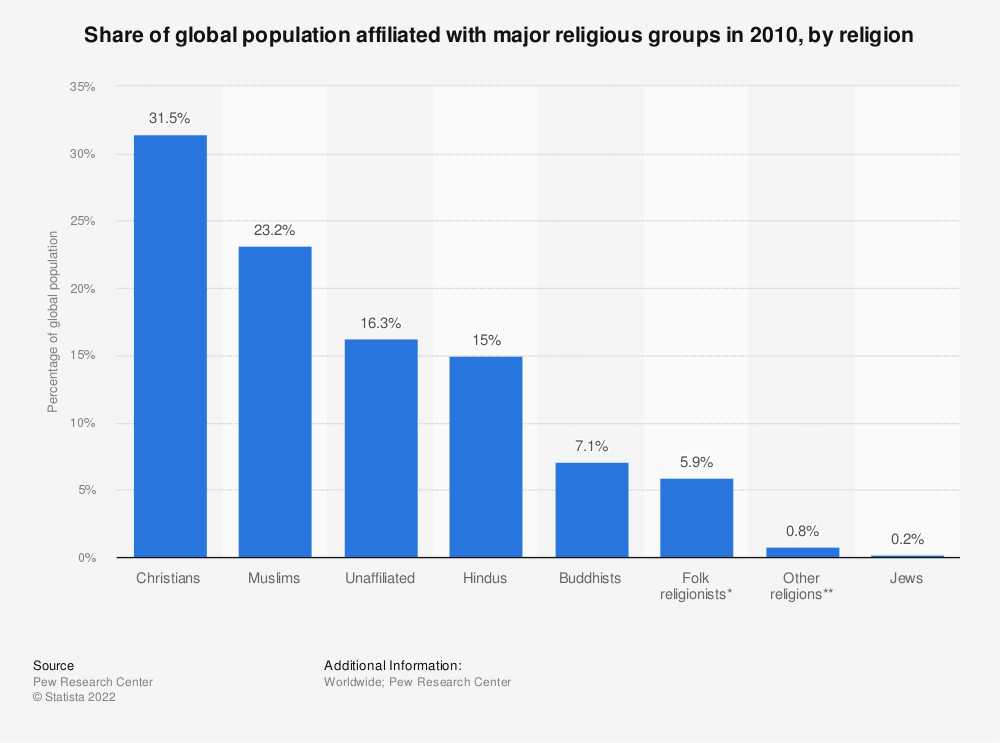 Statistic: Share of global population affiliated with major religious groups in 2010, by religion | Statista