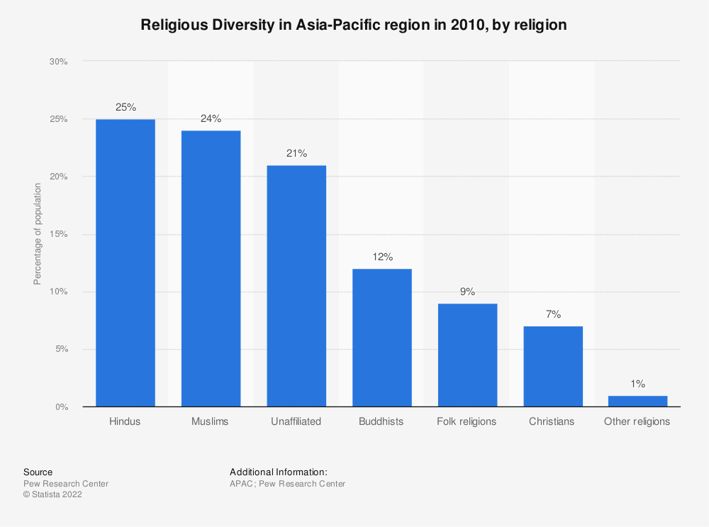 Statistic: Religious Diversity in Asia-Pacific region in 2010, by religion | Statista