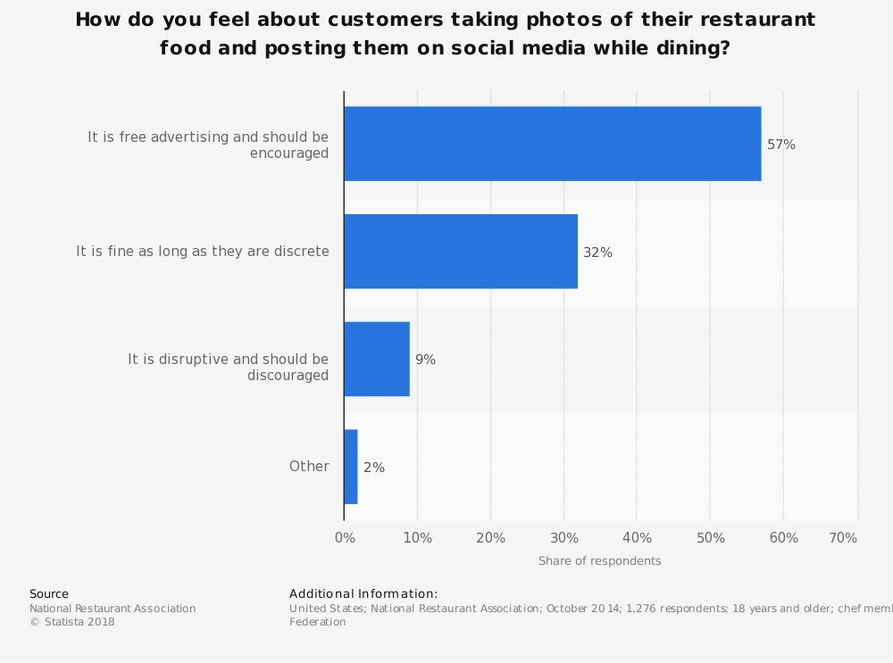 Statistic: How do you feel about customers taking photos of their restaurant food and posting them on social media while dining? | Statista