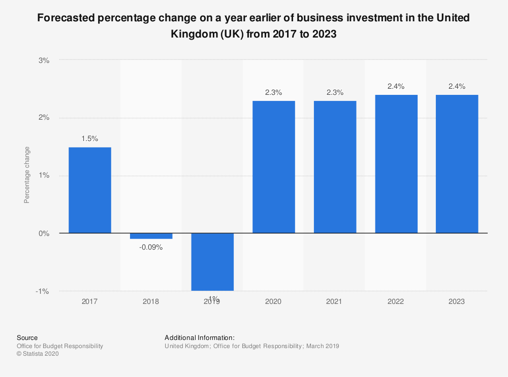 Statistic: Forecasted percentage change on a year earlier of business investment in the United Kingdom (UK) from 2017 to 2023 | Statista