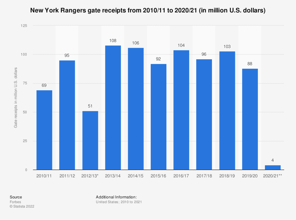Statistic: New York Rangers gate receipts from 2010/11 to 2017/18 (in million U.S. dollars)* | Statista