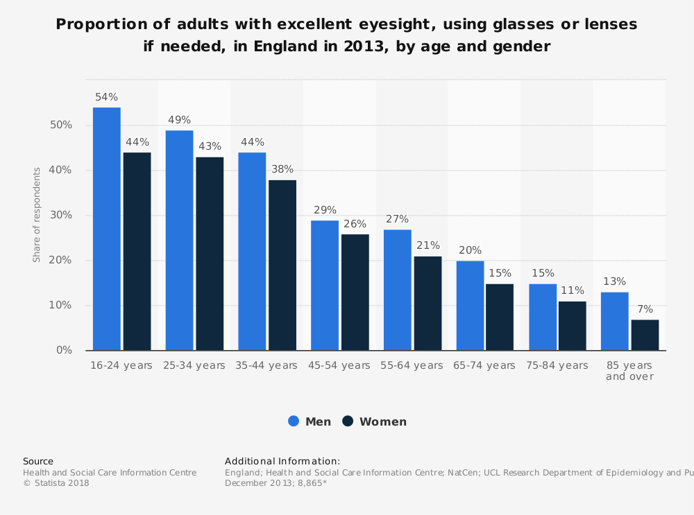 Statistic: Proportion of adults with excellent eyesight, using glasses or lenses if needed, in England in 2013, by age and gender | Statista
