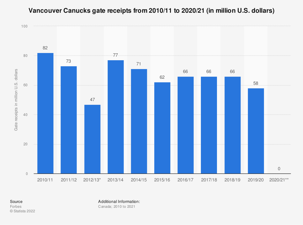 Statistic: Vancouver Canucks gate receipts from 2010/11 to 2019/20 (in million U.S. dollars) | Statista
