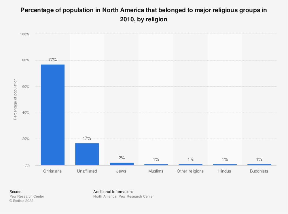 Statistic: Percentage of population in North America that belonged to major religious groups in 2010, by religion | Statista
