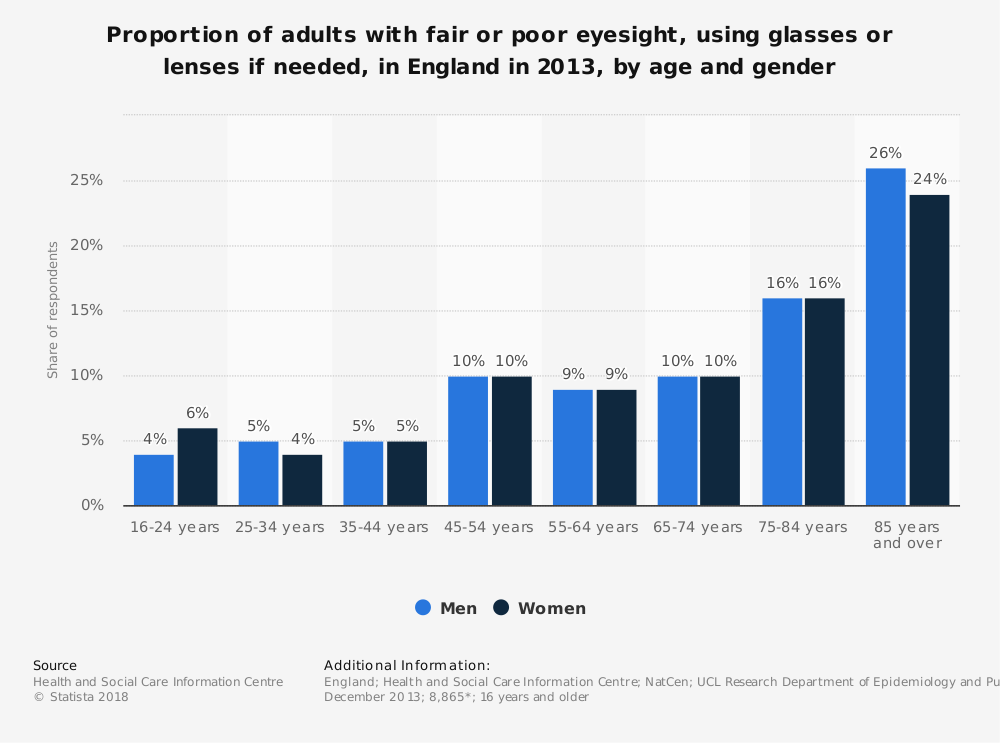 Statistic: Proportion of adults with fair or poor eyesight, using glasses or lenses if needed, in England in 2013, by age and gender | Statista