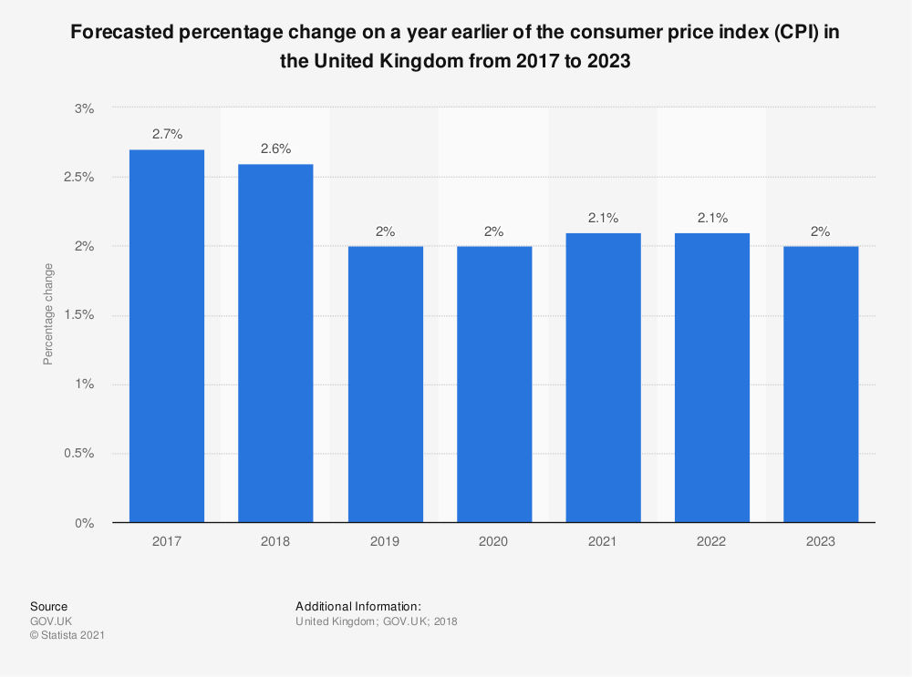 Statistic: Forecasted percentage change on a year earlier of the consumer price index (CPI) in the United Kingdom from 2017 to 2023 | Statista